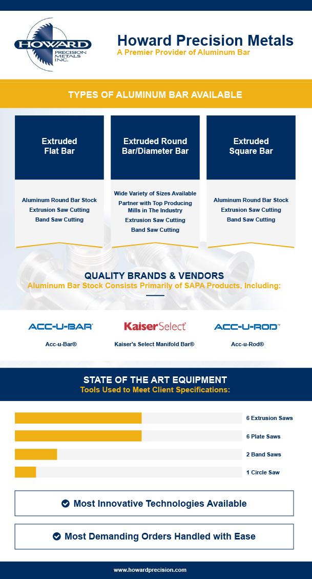 Howard Precision Metals - A Premier Provider of Aluminum Bar
